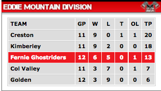 Fernie Ghostrider standings
